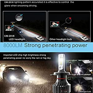 Alla Lighting UM-2018 Newest Version 8000 Lumens Extremely Super Bright Cool White High Power Mini H7LL H7 LED Headlight Bulb Dual High Low Beam All-in-One Conversion Kits Headlamps Bulbs Lamps