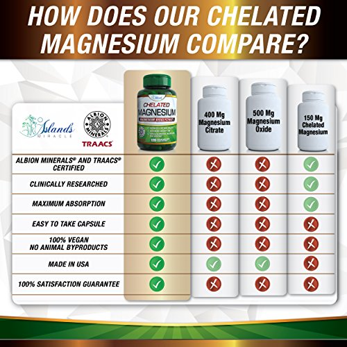 Magnesium Glycinate 200mg in Vegan Capsules – Chelated Super Bioavailable – Better Absorption than Tablets with NO Laxative Effect – Albion TRAACS Non-GMO Buffered