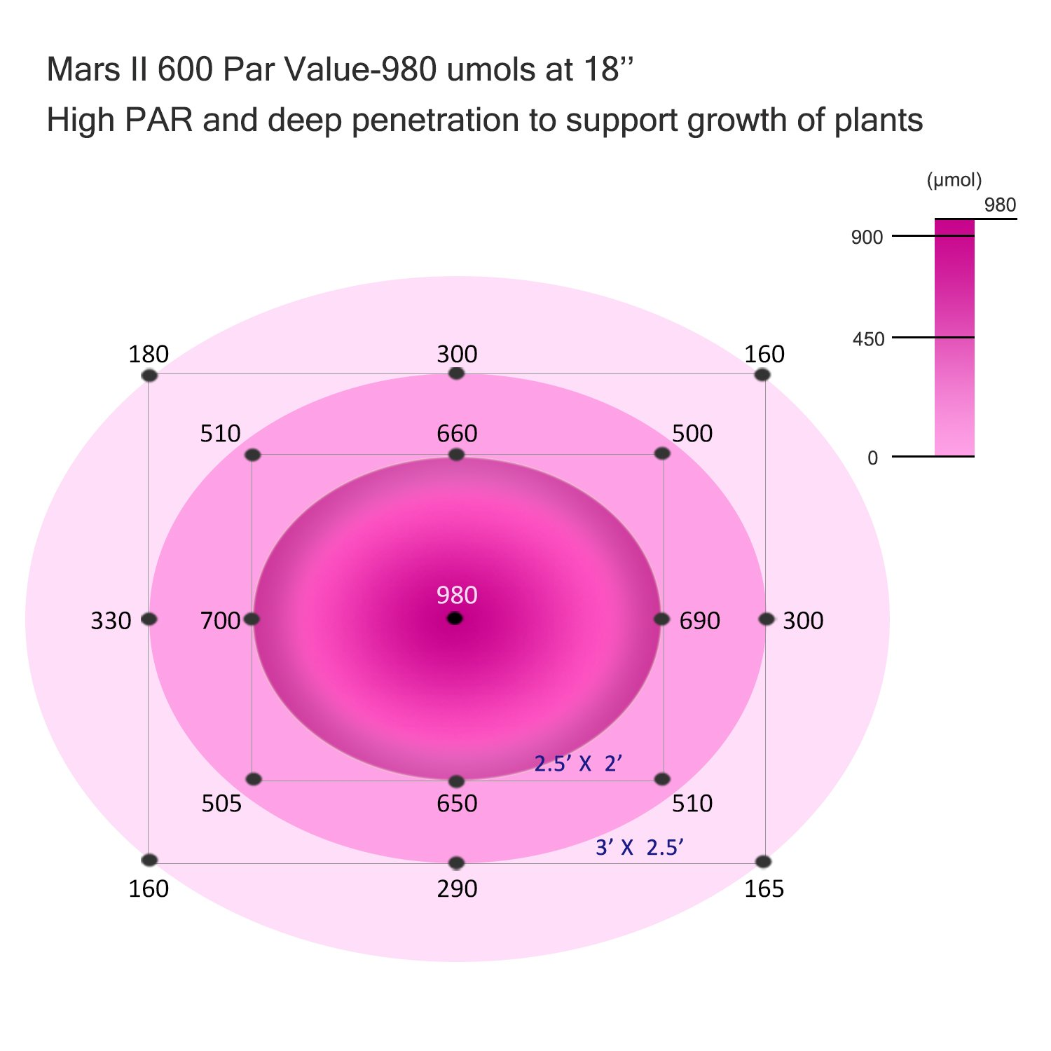 PAR values across the footprint - MarsHydro Mars600 LED grow light review