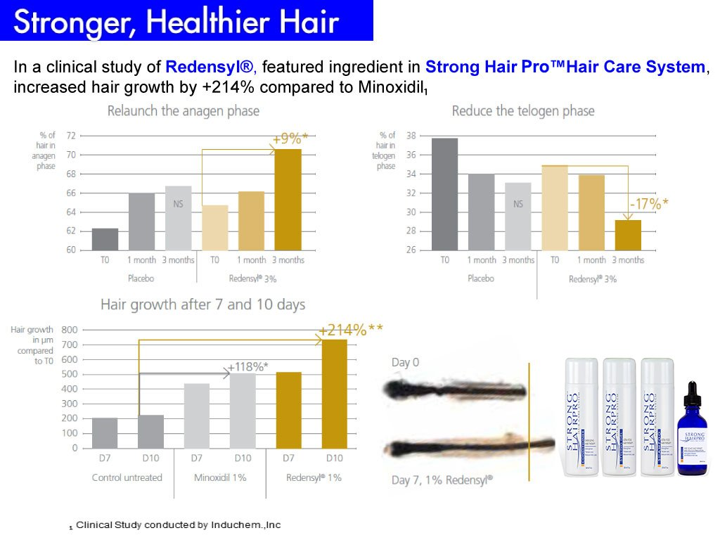 Strong HairPro New Hair Strengthening and Growth Stimulating Peptide Shampoo for Hair Loss Prevention with Caffeine, 8 Fluid Ounce by Strong HairPro (Image #4)