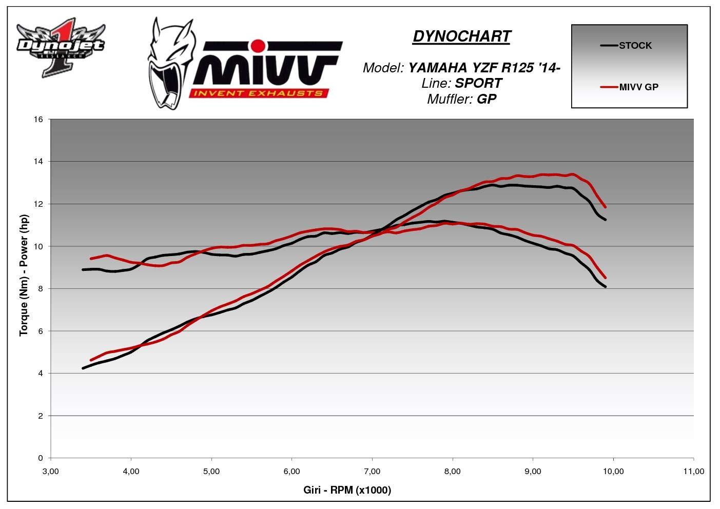 Y.047.L2S Scarico Completo MIVV GP Carbonio per Yzf R125 2018 18