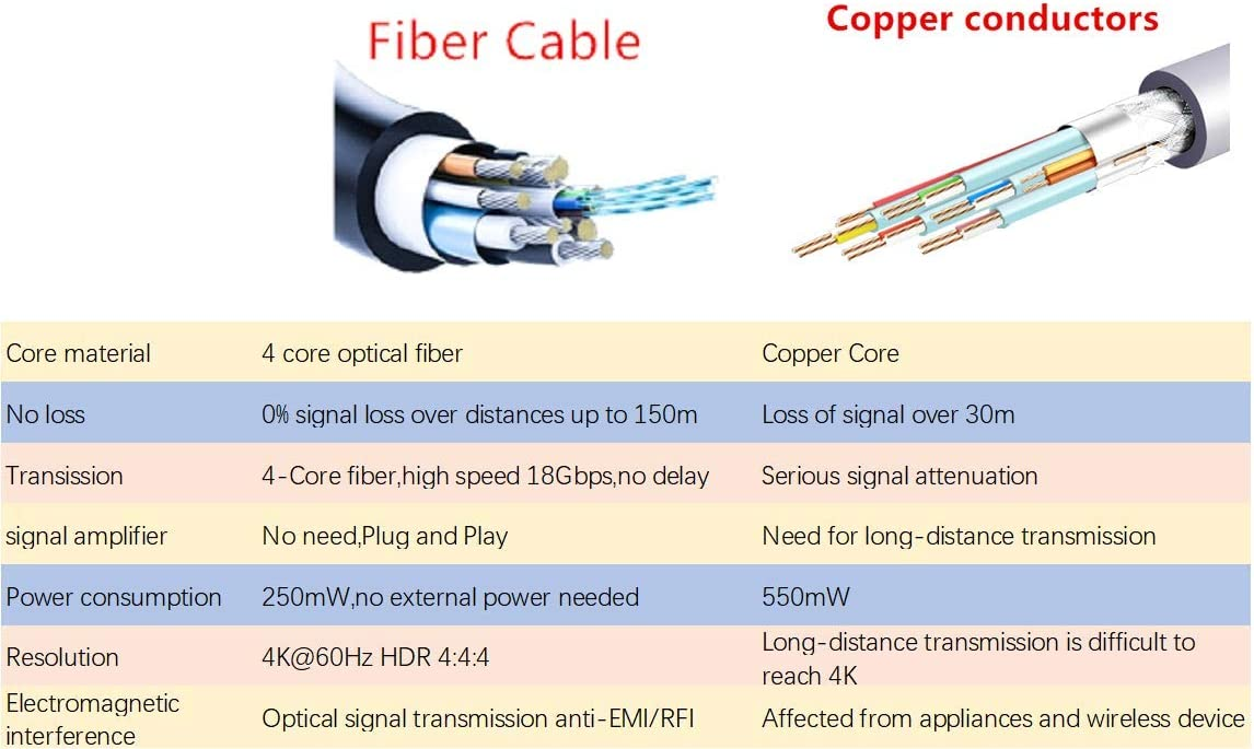50Feet Fiber Cable HDMI2.0,Armoured Outdoor Active Optical Fiber Cabled,4K 60Hz,HDCP2.2,Outdoor HDMI2.0 Active Armoured Cable
