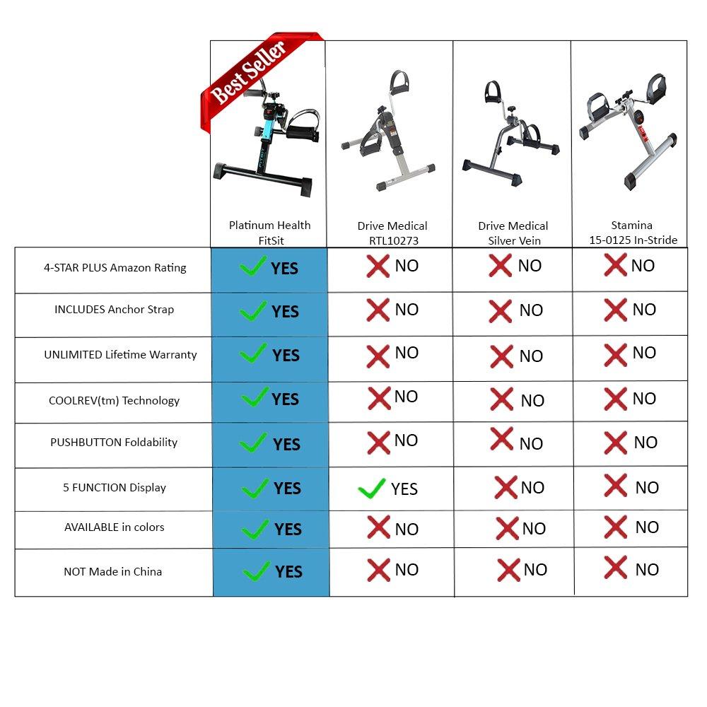 Amazon.com : Platinum Fitness FitSit Deluxe Folding Pedal Exerciser ...