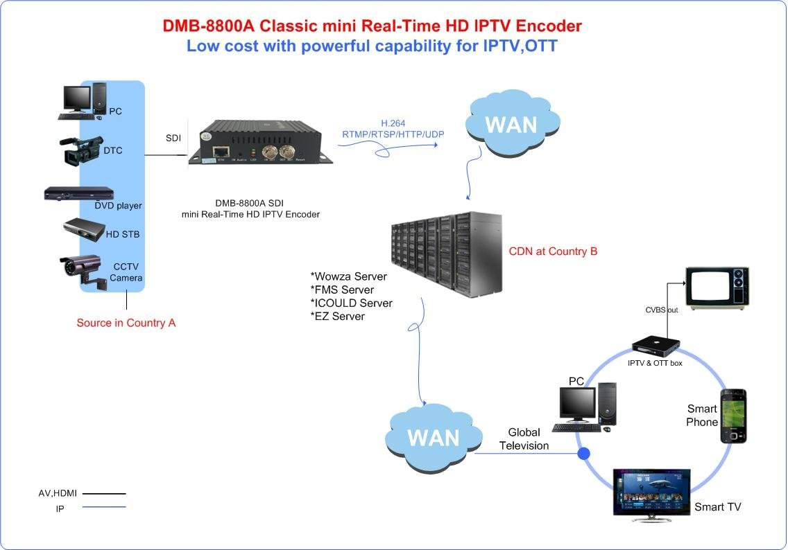 Dtvane H264 Sd Hd Sdi To Http Rtmp Rtsp Udp Iptv Converter Support Wiring Diagram 4 Ts Over Ip Online Streaming Out Hi Fi Speakers