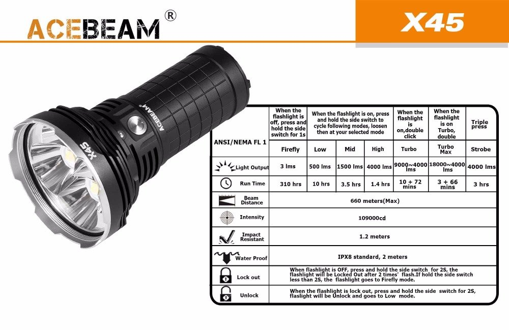 AceBeam X45 Flashlight 18000 Lumens LED Flashlights High Lumens LED Updated Version included Batteries by Acebeam (Image #4)