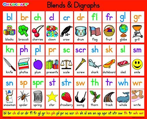 blends chart - 2