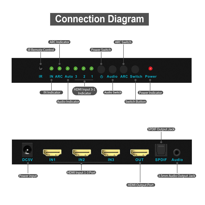 SGEYR 3x1 HDMI 2.0 Switch 3 Port HDMI Umschalter 3 In 1 HDMI Switcher mit IR Fernbedienung|Auto Scan Unterst/ützung HDCP2.2 4K@60Hz HDR 1080P 3D f/ür Xbox PS3//4 HDTV Blu-Ray Player