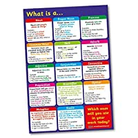 What Is a… English Grammar Poster A2 - Primary Teaching Services
