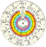 THE WHEEL OF HARMONY and MUSIC THEORY EQUATIONS