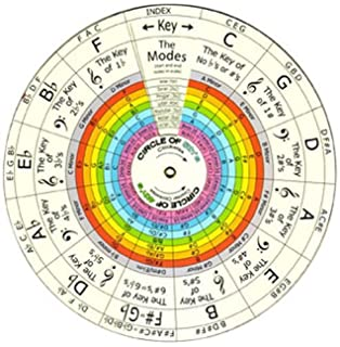 graphic about Printable Circle of Fifths Wheel titled The Chord Wheel: The Top Resource for All Musicians: Jim