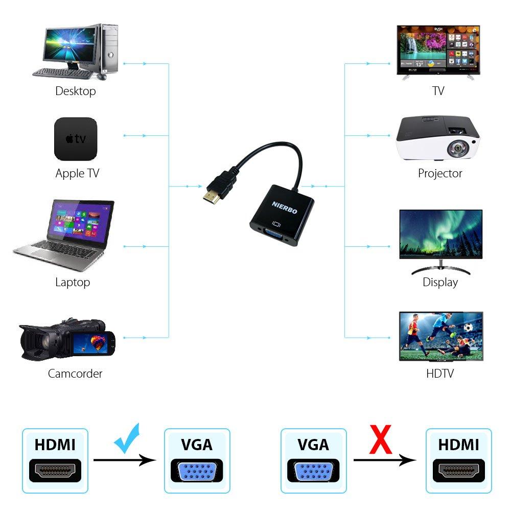 HDMI a VGA, NIERBO Adaptador HDMI a VGA Compatibilidad Universal 1080P para TV, PC, Rasberry Pi, HDMI Macho a VGA Hembra Adapter, Convertidor de Vídeo Ordenadores Portátiles y Otros Dispositivos HDMI
