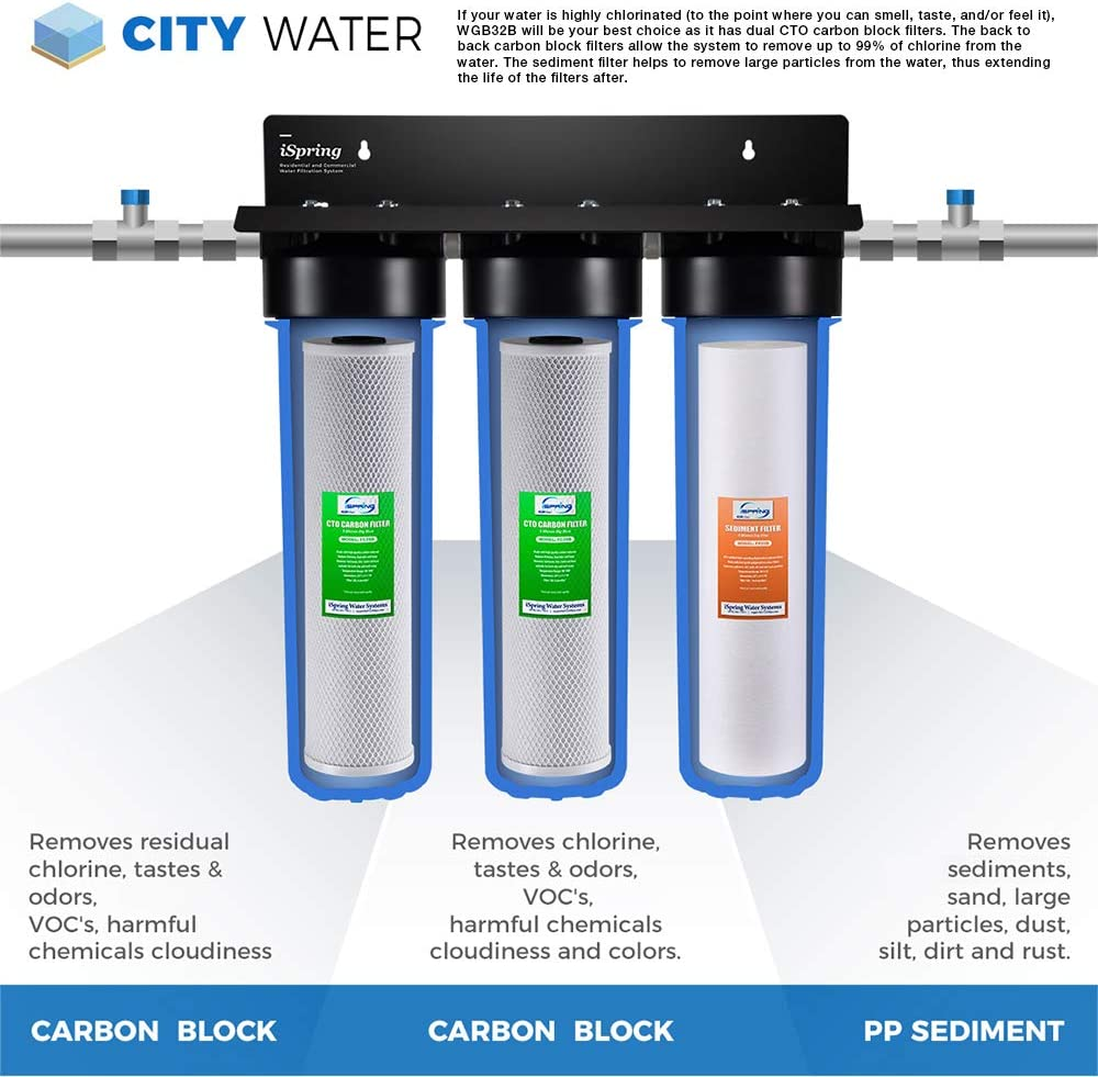 iSpring WKB32B Whole House Water Filter
