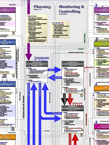 Project Management PM Process Flow - The ultimate PMP road map and
