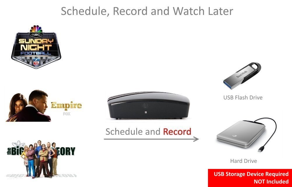 Get Rid of Cable - Use this Digital TV Converter Box To View and Record  Full HD Digital Channels at no Cost (Instant or Scheduled Recording, 1080P