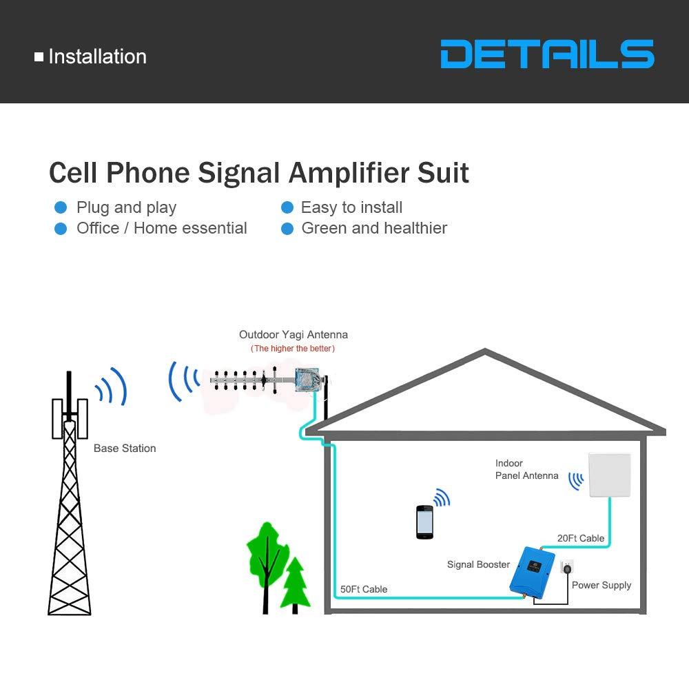 Antena amplificadora para móviles