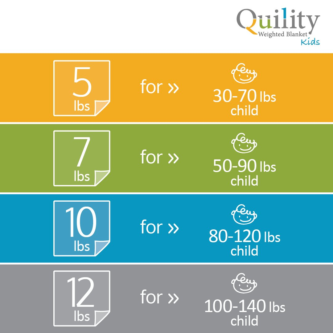 "Quility Limited Promo Premium Weighted Blanket for Kids & Removable Cover | 10 lbs | 41""x60"" (Child Between 80-120 lbs) 