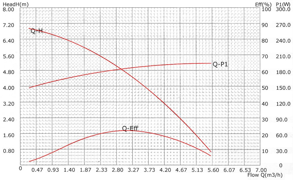 Pompe piscine 5000l//h 220 watts Pompe filtration Circulation Filtre Eau Pool Whirlpool Jardin