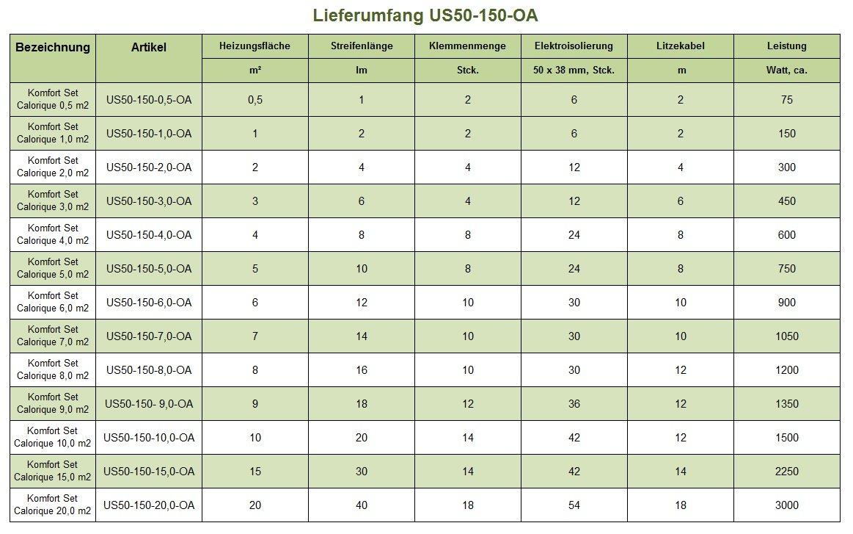 Calorique - Calefacción de suelo radiante por infrarrojos, 150 W/m², 1 m²: Amazon.es: Bricolaje y herramientas