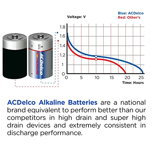 Amazon Acdelco D Batteries Alkaline Battery 8 Count Health