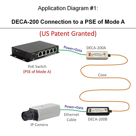 Dualcomm POE-over-Coax Adapter Kit (DECA-200) - Twin Pack on