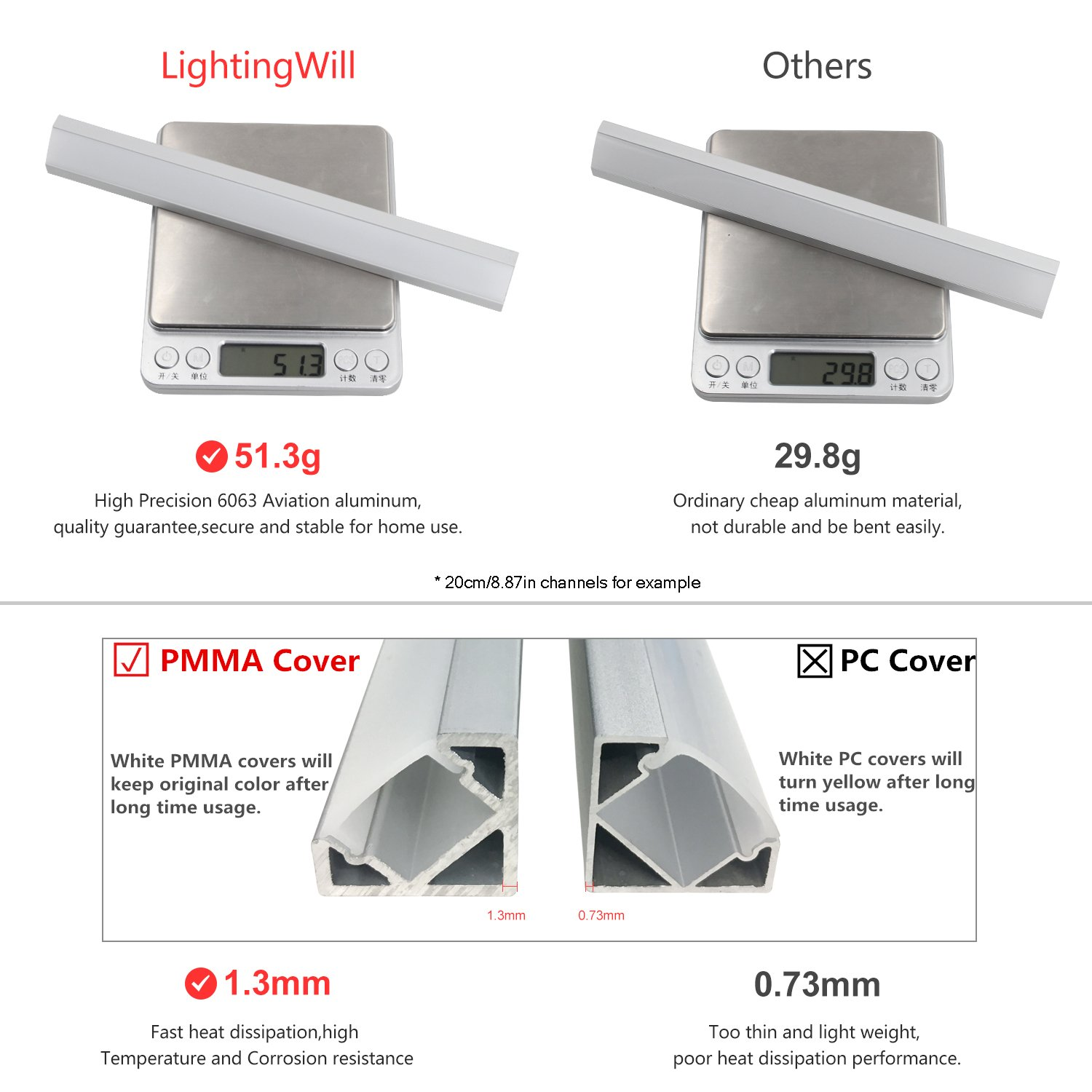 LightingWill 5-Pack 3.3ft/1M 9x23mm Black U-Shape Internal Width 12mm LED Aluminum Channel System with Cover, End Caps and Mounting Clips Aluminum Extrusion for LED Strip Light Installations-U01B5 by LightingWill (Image #4)