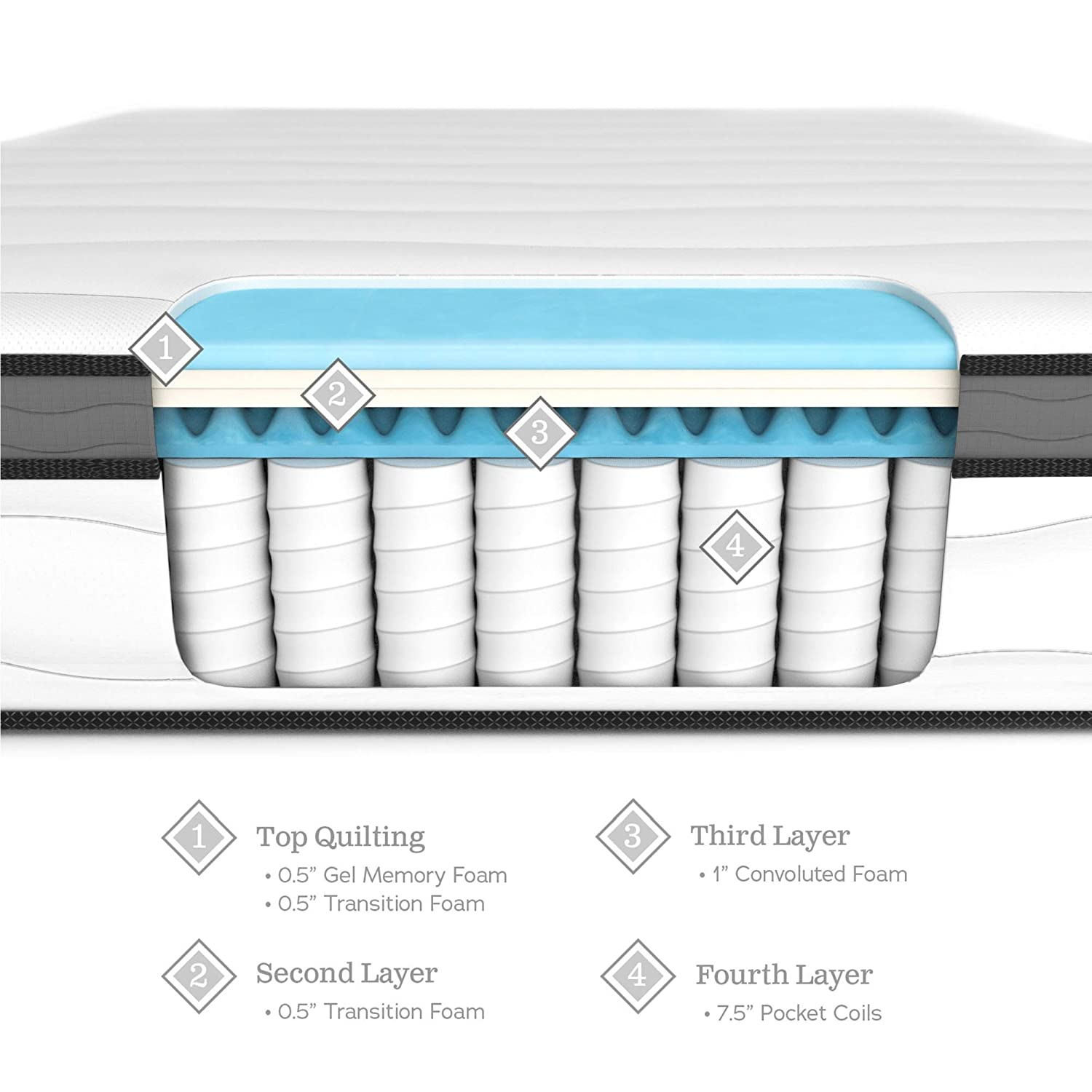 Amazon.com: WEEKENDER 10 Inch Hybrid Mattress - Memory Foam and Motion Isolating Springs - Medium-Firm - 10 Year U.S. Warranty - Full: Kitchen & Dining