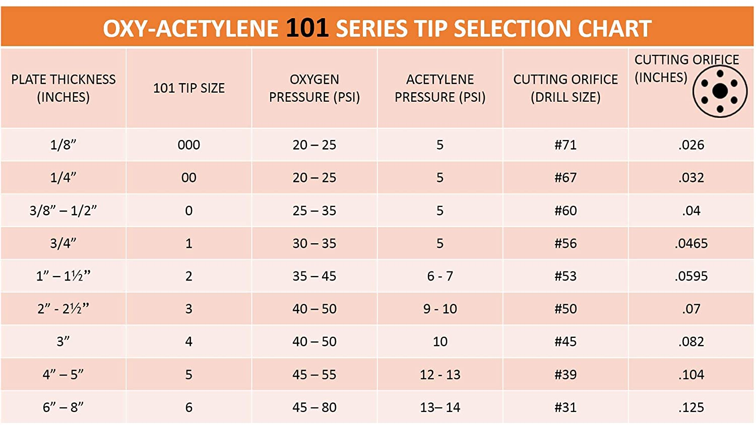 SMALL TIP SERIES 3-101-1 Acetylene Cutting Tip Size: 1 S/ÜA Replacement for Victor