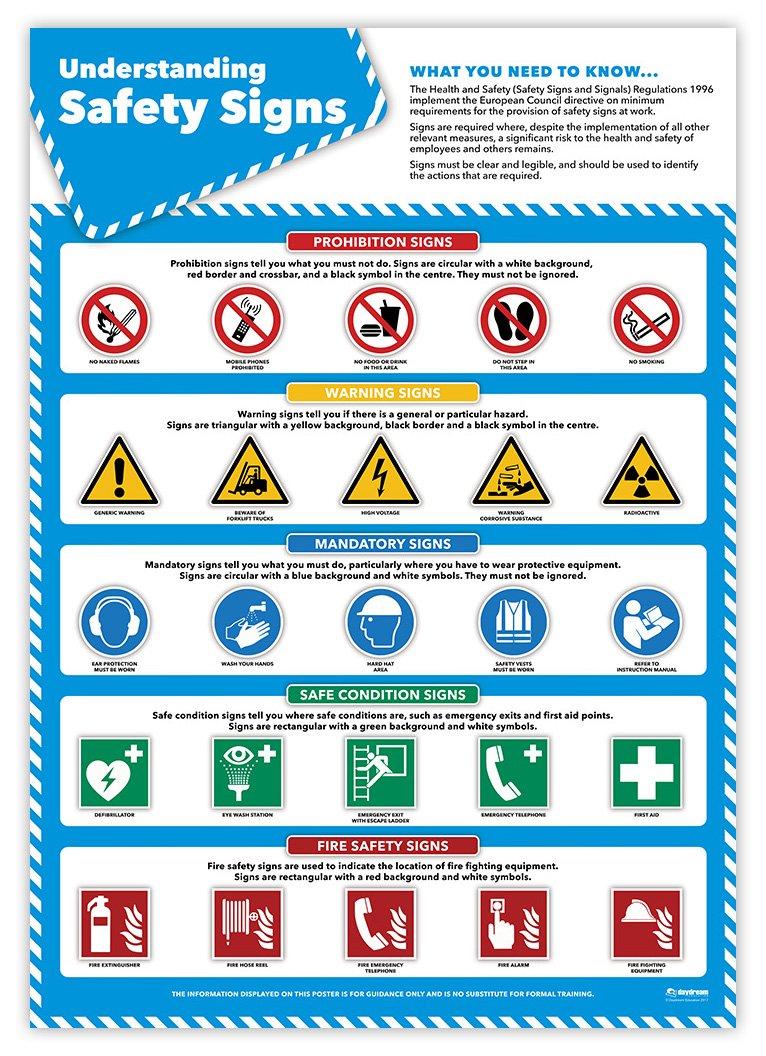 Safe Manual Handling Wall Chart   Laminated A2 Safety Poster ...