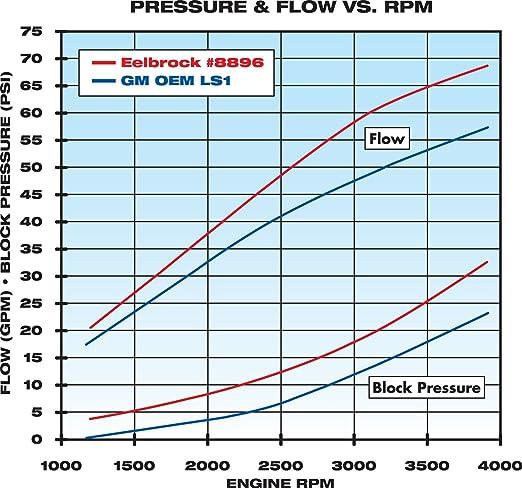 71%2BRc4JvMyL._SX522_ amazon com edelbrock 8896 engine water pump automotive 2002 ls1 water flow direction diagram at fashall.co