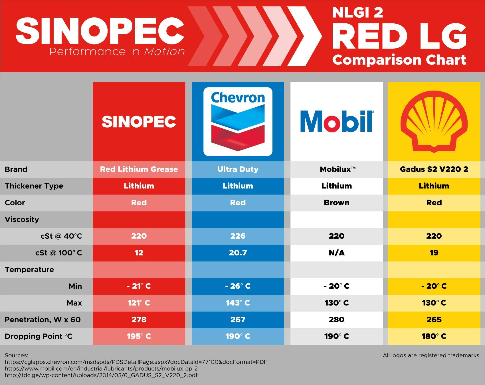 Sinopec Red Multipurpose Lithium Grease #2-35LB. (5 Gallon) Pail (12) by Sinopec (Image #2)