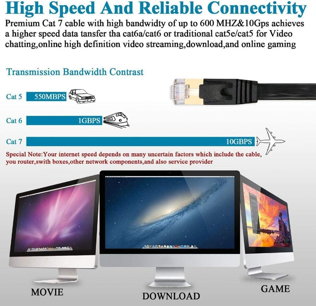Makkalen 3pcs 2M Cat7 Ethernet Flat Patch Cable LAN Network RJ45 Patch Cable Cord for PC Laptop 10Gbps Easy to Fit into The Tightest Spaces