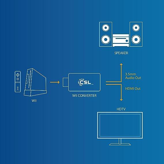 Nintendo Wii to HDMI Full HD Converter | Adapter Stick: Amazon.co.uk ...