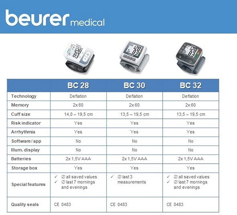 Beurer BC32 Tensiómetro de muñeca, gran pantalla LCD clara ...