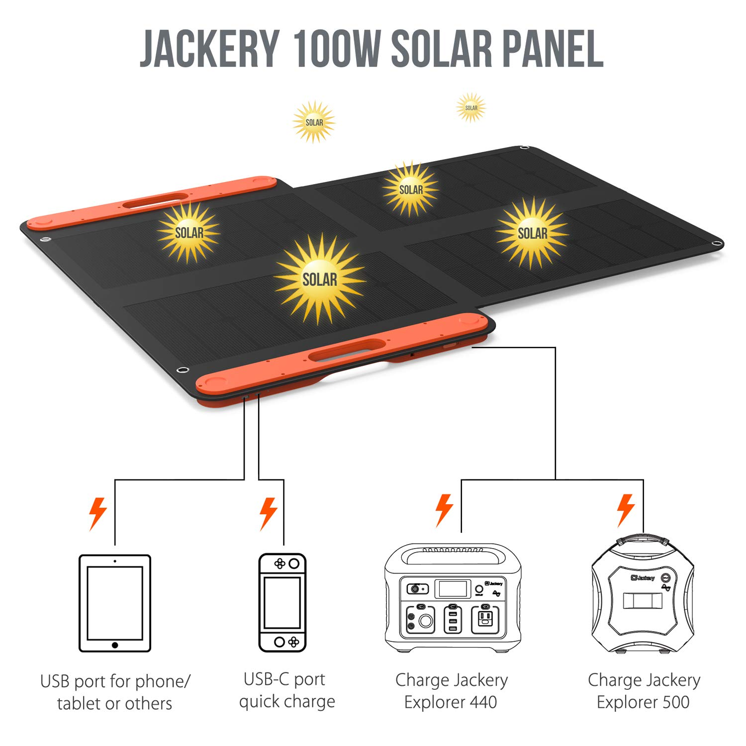 Jackery Portable Solar Panel 100W Explorer 440 and Powerpro 500, Foldable Solar Charger Additional USB C and USB Output for Phones Tablet Camera Camping Outdoor by Jackery (Image #3)