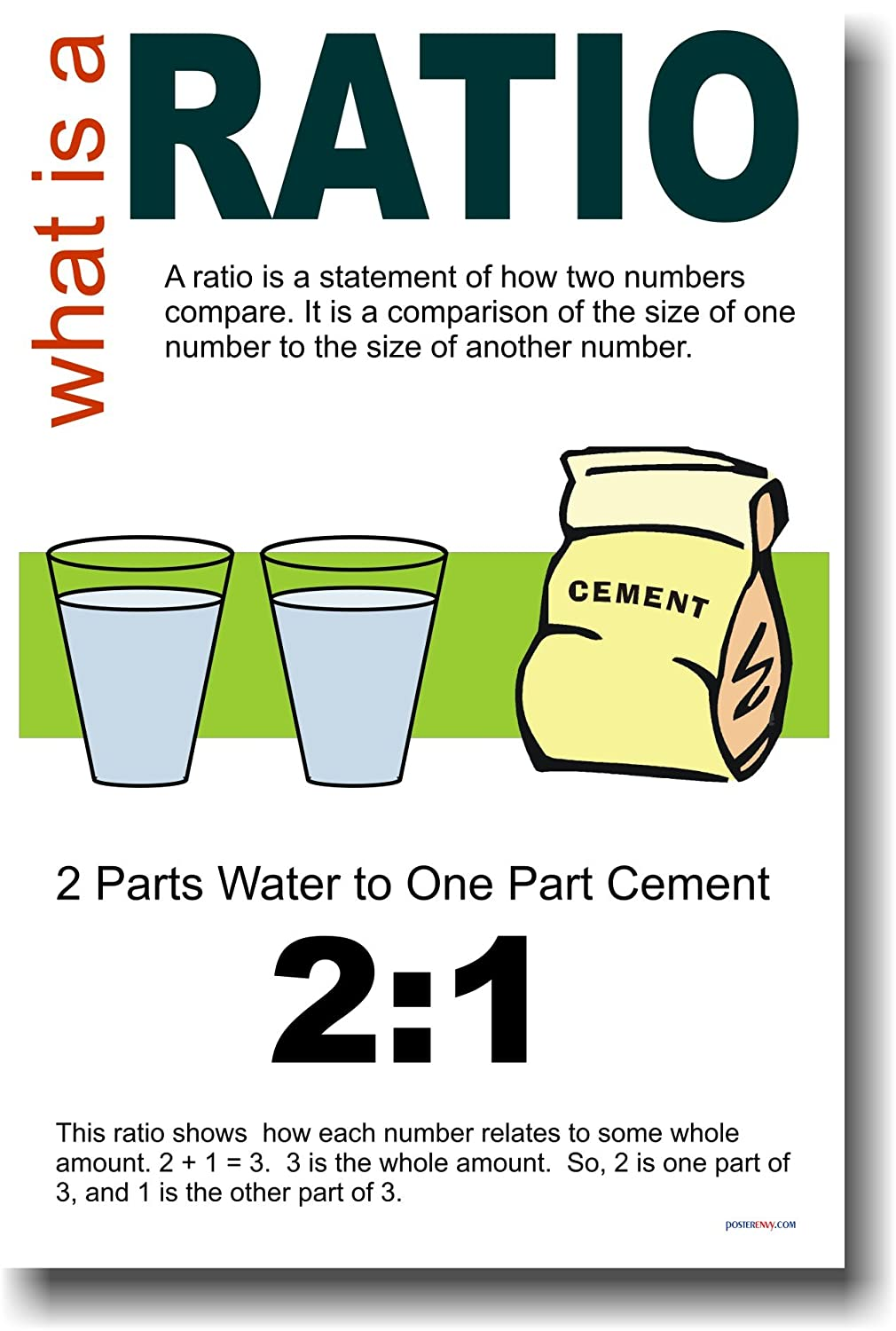 Amazon.com: What Is a Ratio? - Educational Classroom Math Poster ...