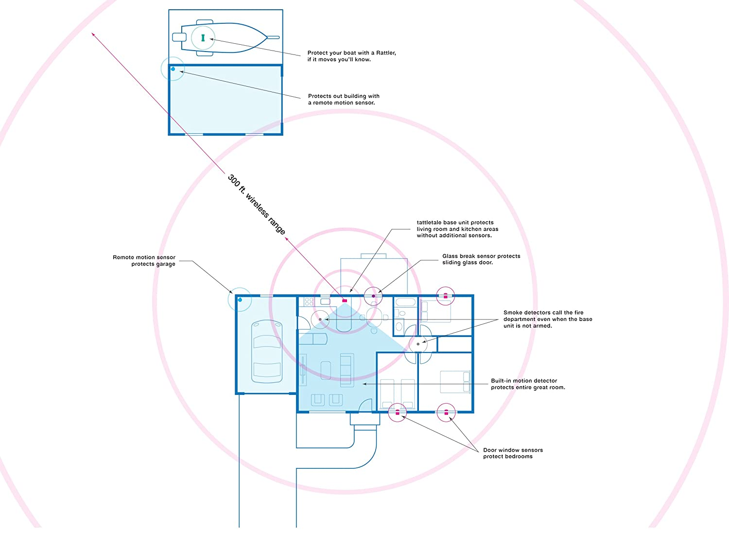 Tattletale Portable Cellular Security System Camera Boat Wiring Diagram Schematic Soke Photo