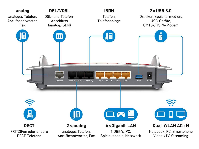 AVM FRITZ!Box 7490 WLAN AC + N Router 5 GHz2,4 GHz: Amazon.de ...