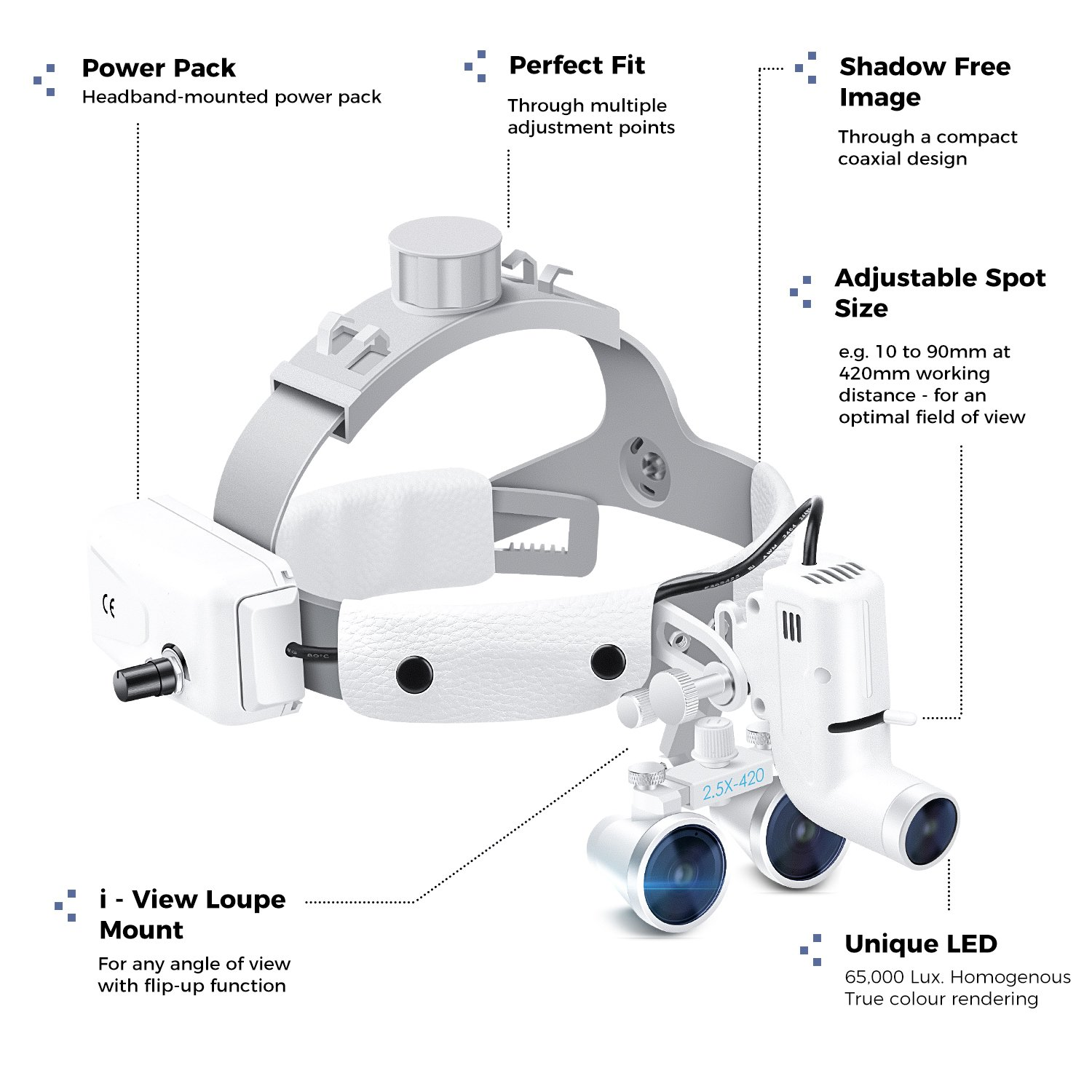 Dental Surgical Binocular Headband Loupes with Headlights, Medical Magnifier with 5W LED Headlamp Lights for Surgery Vascular, Working Distance: R(420 mm), Magnification: 2.5X by VOUO (Image #5)