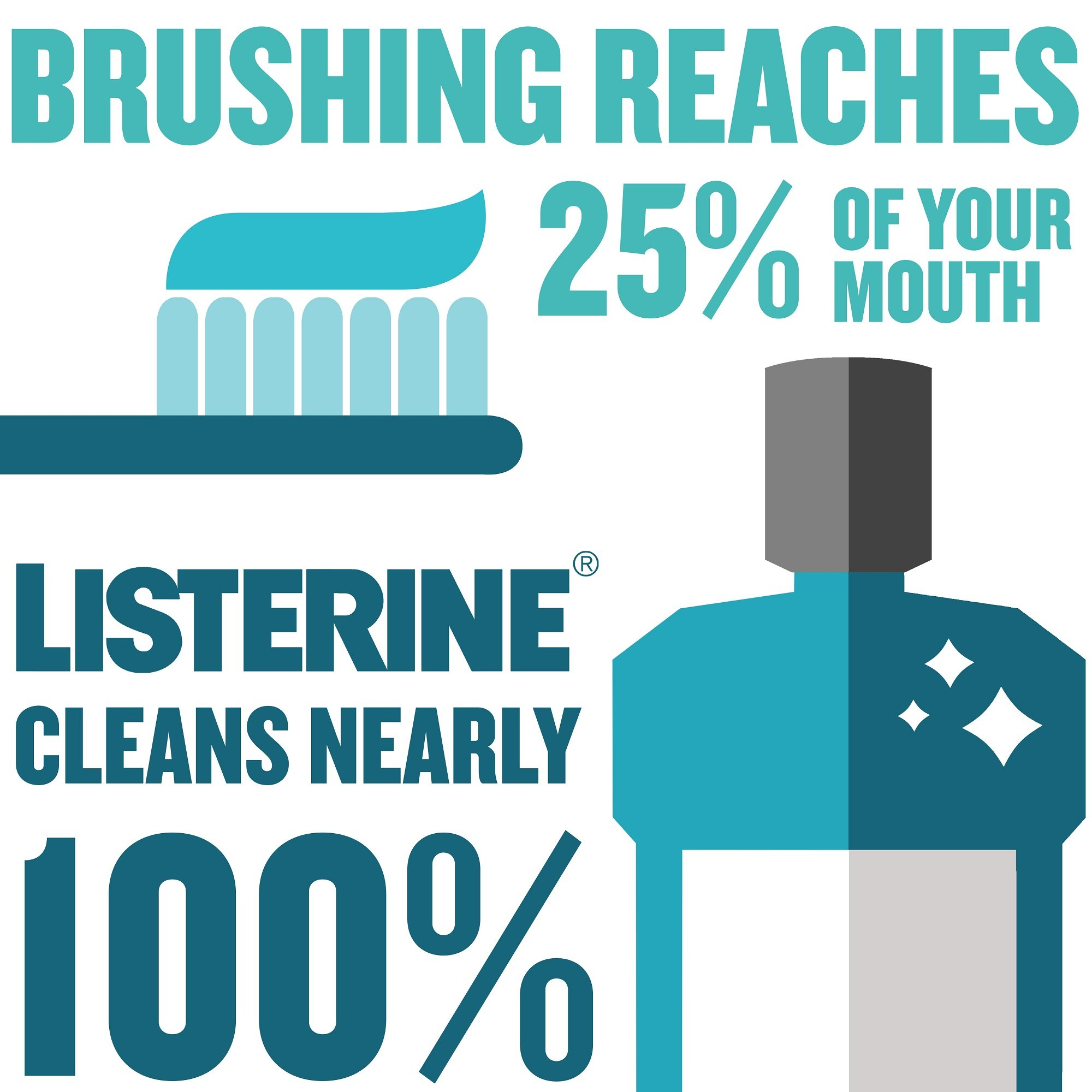 Listerine Cool Mint Antiseptic Mouthwash For Bad Breath