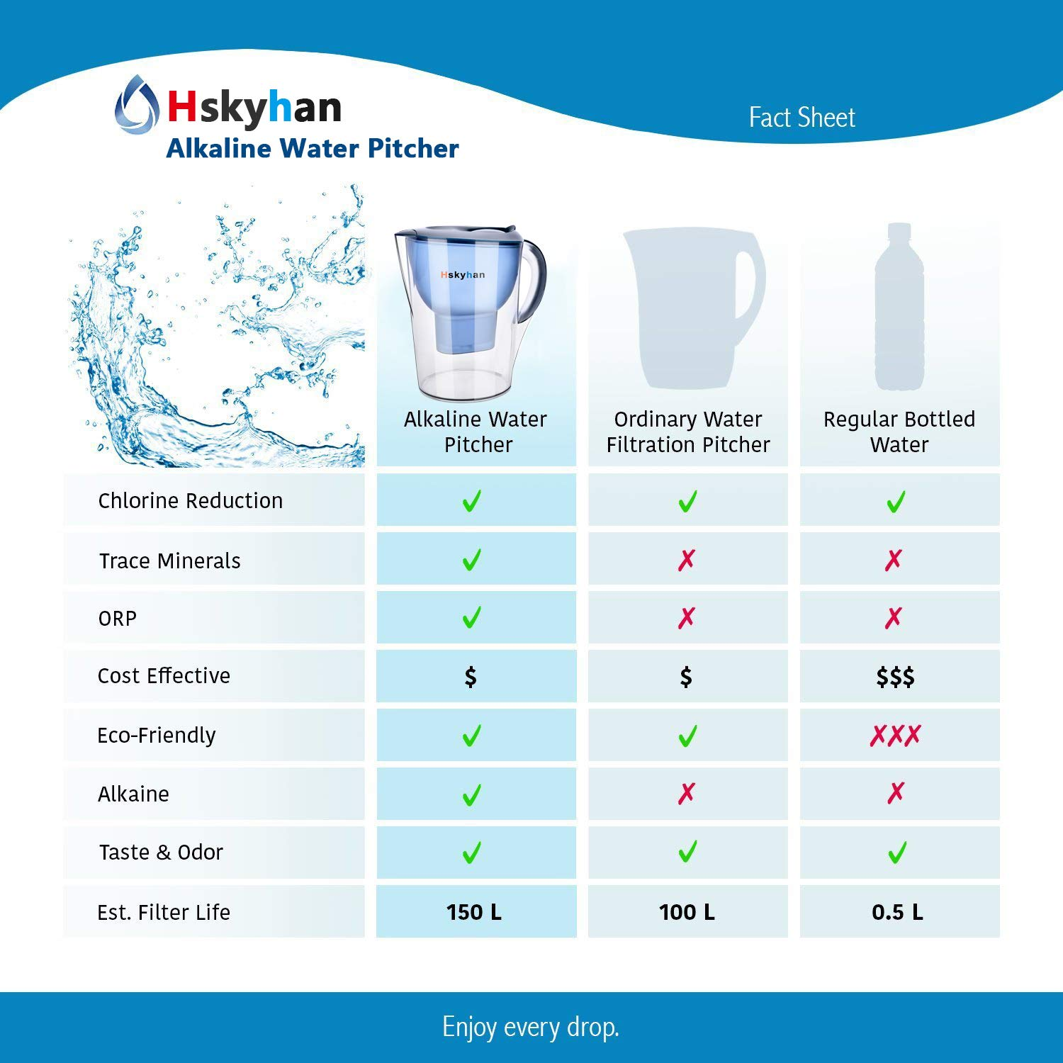 Hskyhan Alkaline Water Filter Pitcher - 3.5 Liters Improve PH, 2 Filters Included, 7 Stage Filteration System to Purify, Blue by Hskyhan (Image #4)
