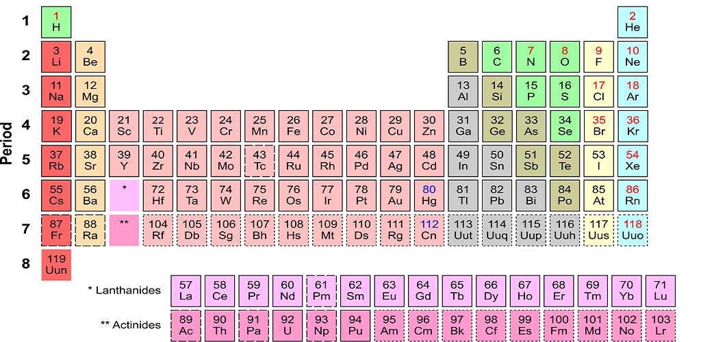 Amazon periodic table flashcards quiz appstore for android urtaz Images