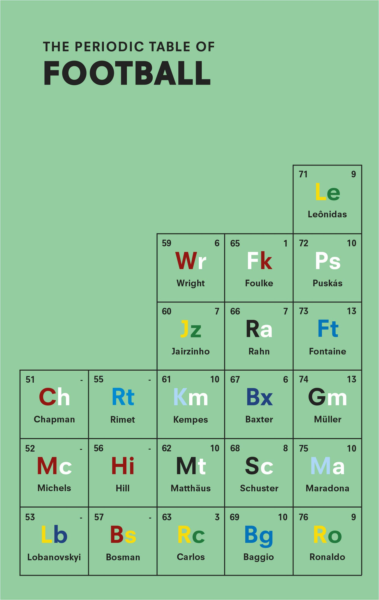 The Periodic Table Of Football Nick Holt