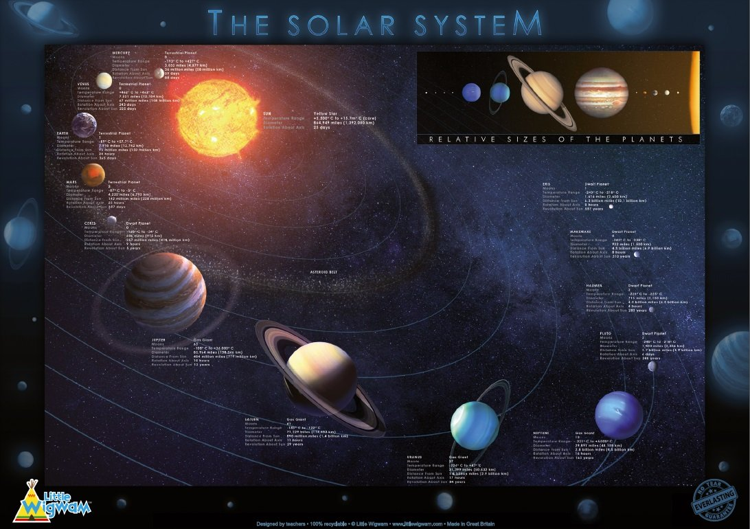 Little Wigwam The Solar System Chart - 'No Tear Guarantee' Educational Poster (60 x 42cm / 24 x 17 inches)