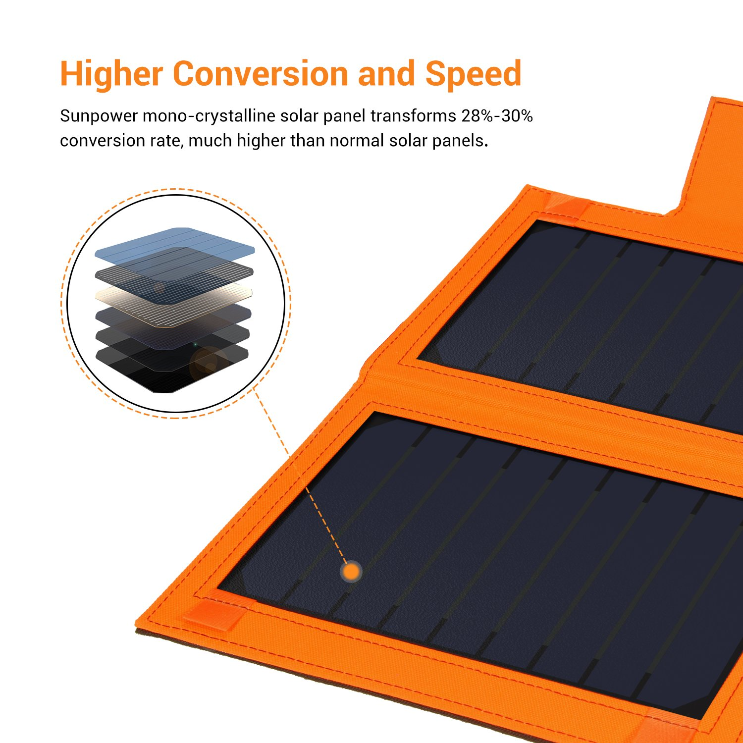 iPad Pro Air//Mini and Other Cellphone 8//7 7 Plus Tablet 6 Plus 6S iClever USB Solar Charger 8000mah Solar Battery Pack Single Port with 12W Sunpower Panel for iPhone X