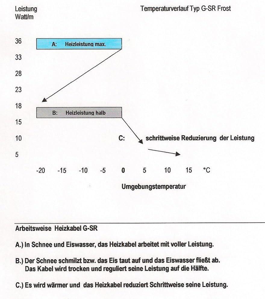 1m Heizkabel G-SR selbstregulierend Leistung 36W//18W