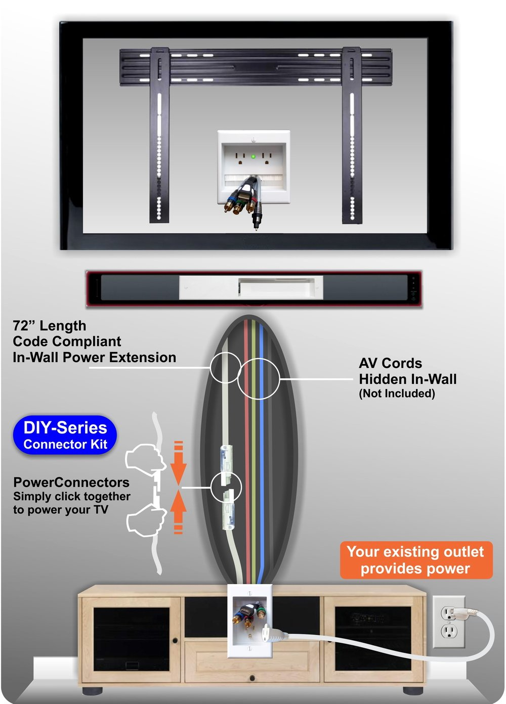 PowerBridge TWO-CK Dual Outlet for TV and Sound-Bar Recessed In-Wall Cable Management System Kit (TWOSB-CK) by PowerBridge Solutions (Image #3)