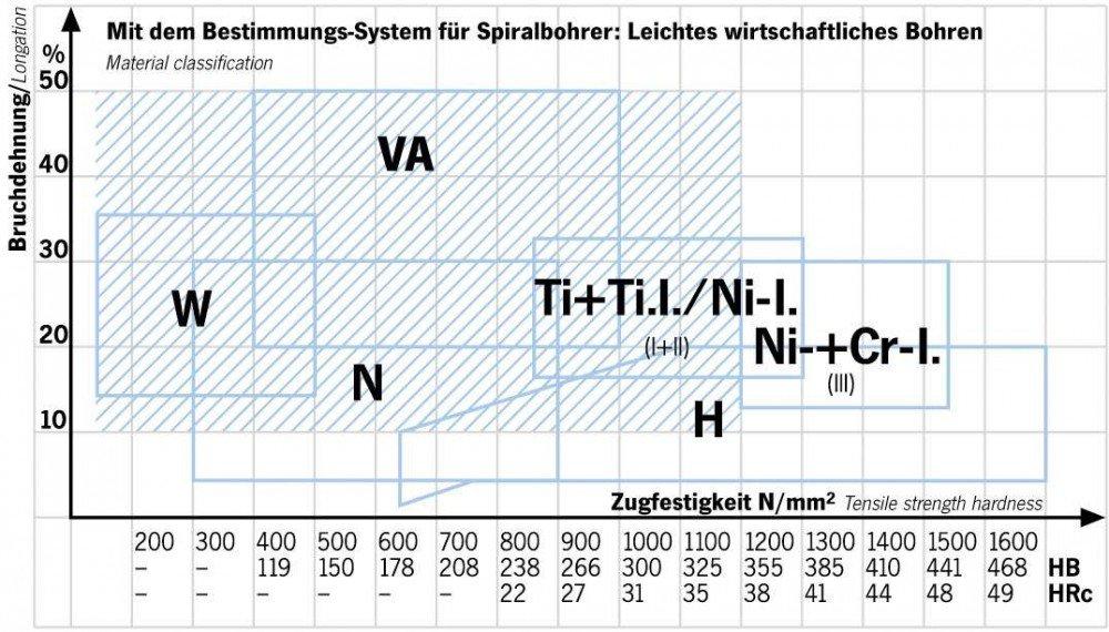 Projahn Spiralbohrer HSS-Co DIN 1869 UF-L II 13,0 x 375 mm 431302
