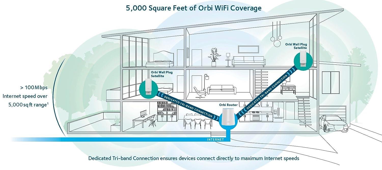 RBK33 with CM600 NETGEAR Orbi Whole Home Mesh WiFi System DOCSIS 3.0 Cable Modem Bundle 24x8