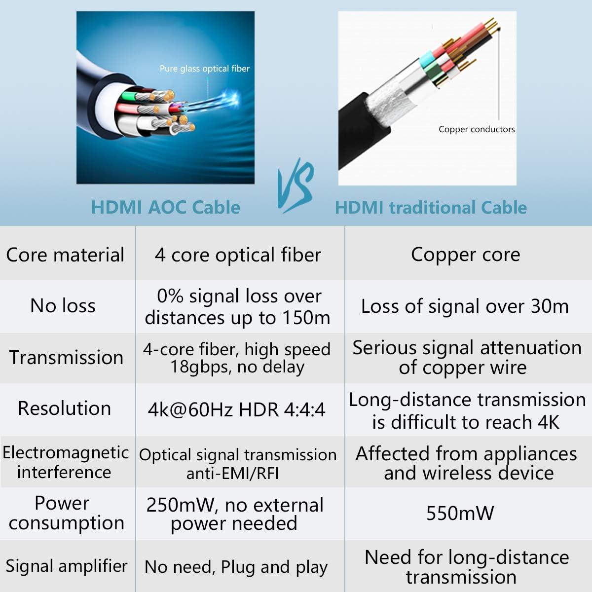 HEC 2M High Speed 18Gbps 3D YUV 4:4:4 8bit HDCP 2.2 ARC ATZEBE HDMI Glasfaser Kabel 4K HDMI Kabel unterst/ützt UHD 4K@60Hz HDR CEC