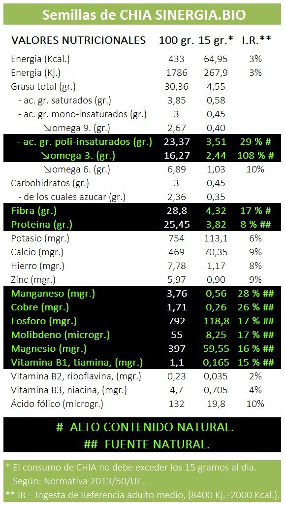 Semillas de chia SINERGIA.BIO 100 % NATURAL certificado VEGANO, por 25 kilos.: Amazon.es: Alimentación y bebidas